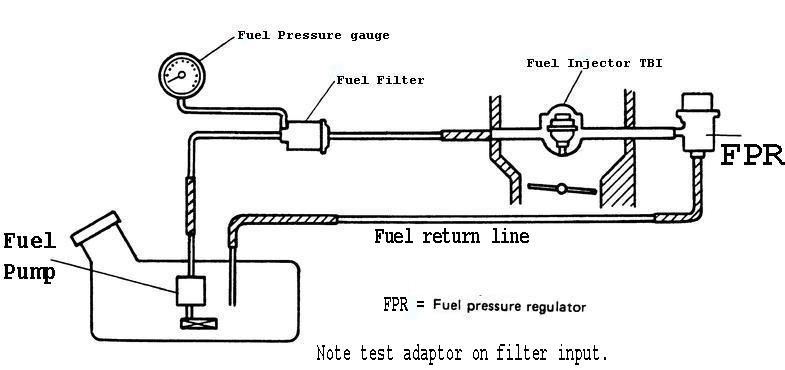 TBI map how to test fuel pressure regulator called fpr testing