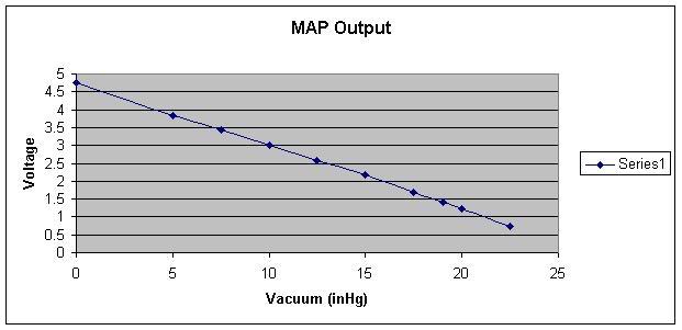 Map Sensor Output Real on Jeep Map Sensor Symptoms
