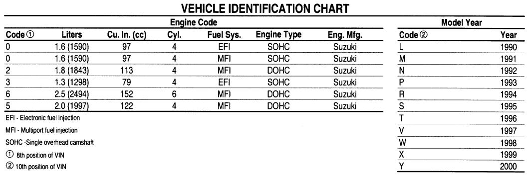 gm engine codes vin  gm  free engine image for user manual download
