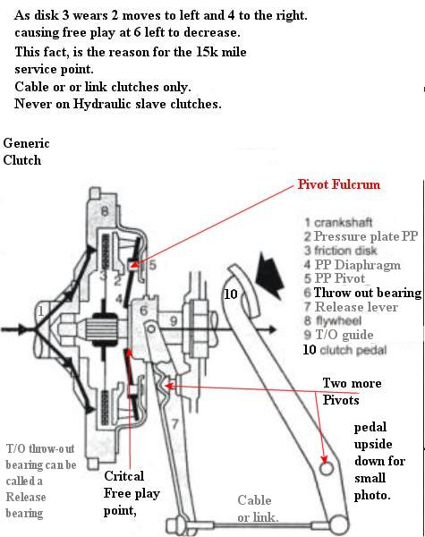chevy manual transmission diagram html