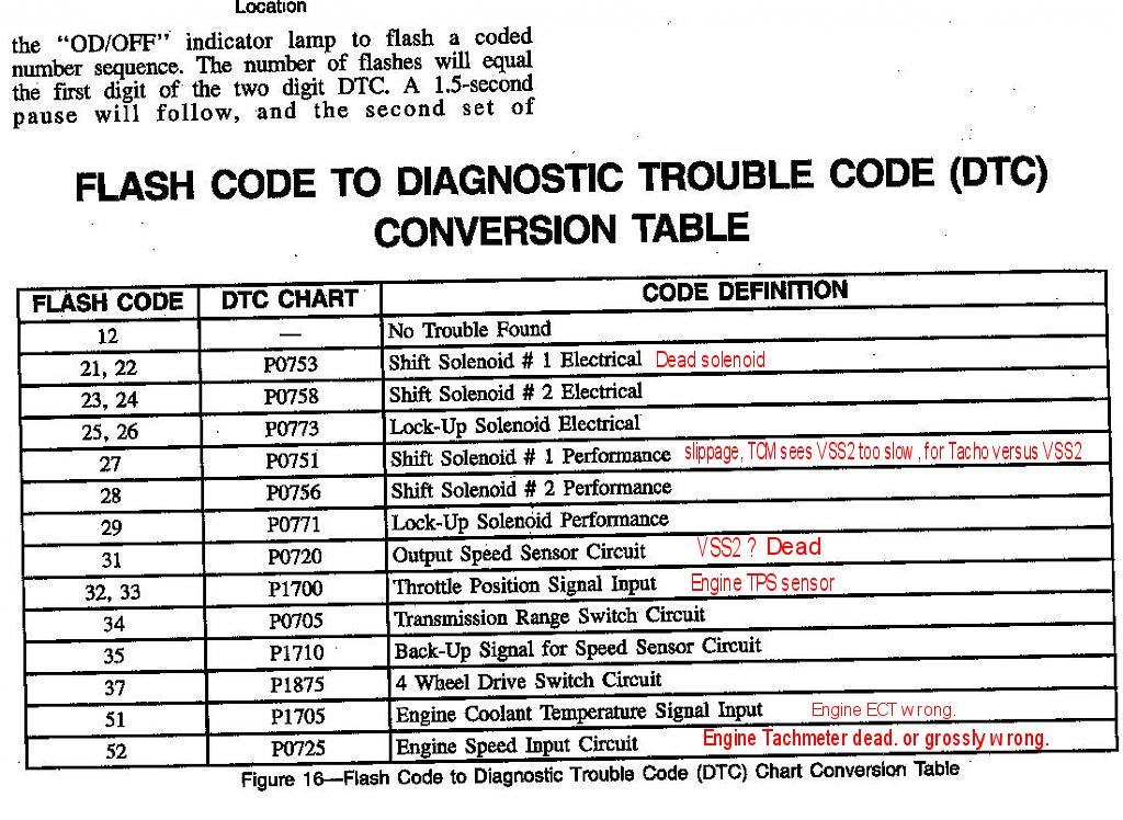 Spd Tcm Codes on 1995 Geo Tracker Automatic Transmission