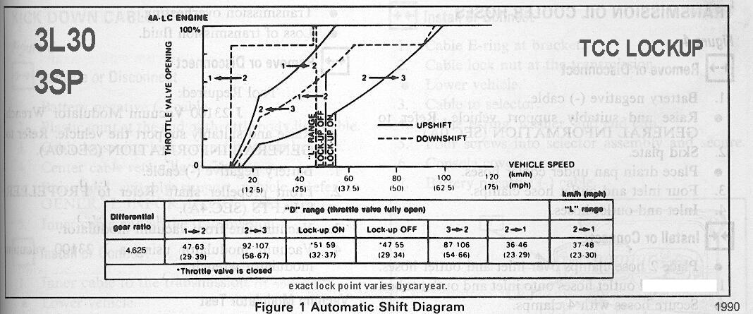 4l60e transmission lock up wiring diagram tcc failure  tcc failure